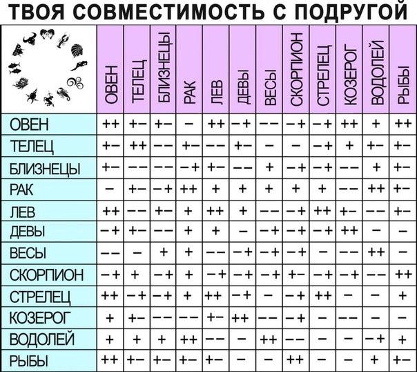 совместимость знаков зодиака козерог женщина овен мужчина Дверей, Москва